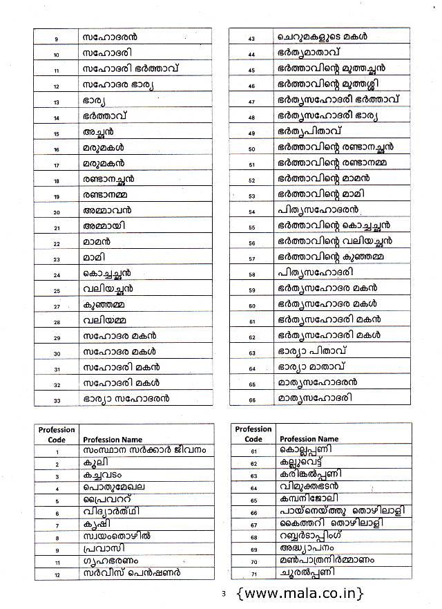Ration Card Renewal in Kerala - FAQ (Priority, General, BPL, APL ...