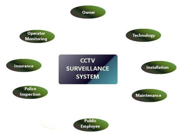 Cctv system diagram block wiring installation and maintenance of cctv surveillance system mala data communications block diagram cctv system diagram block ccuart Choice Image